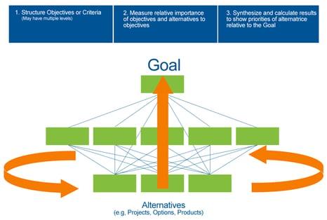 Simple AHP Hierarchy