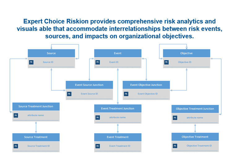 Can your risk solution model 'many-to-many' relationships?